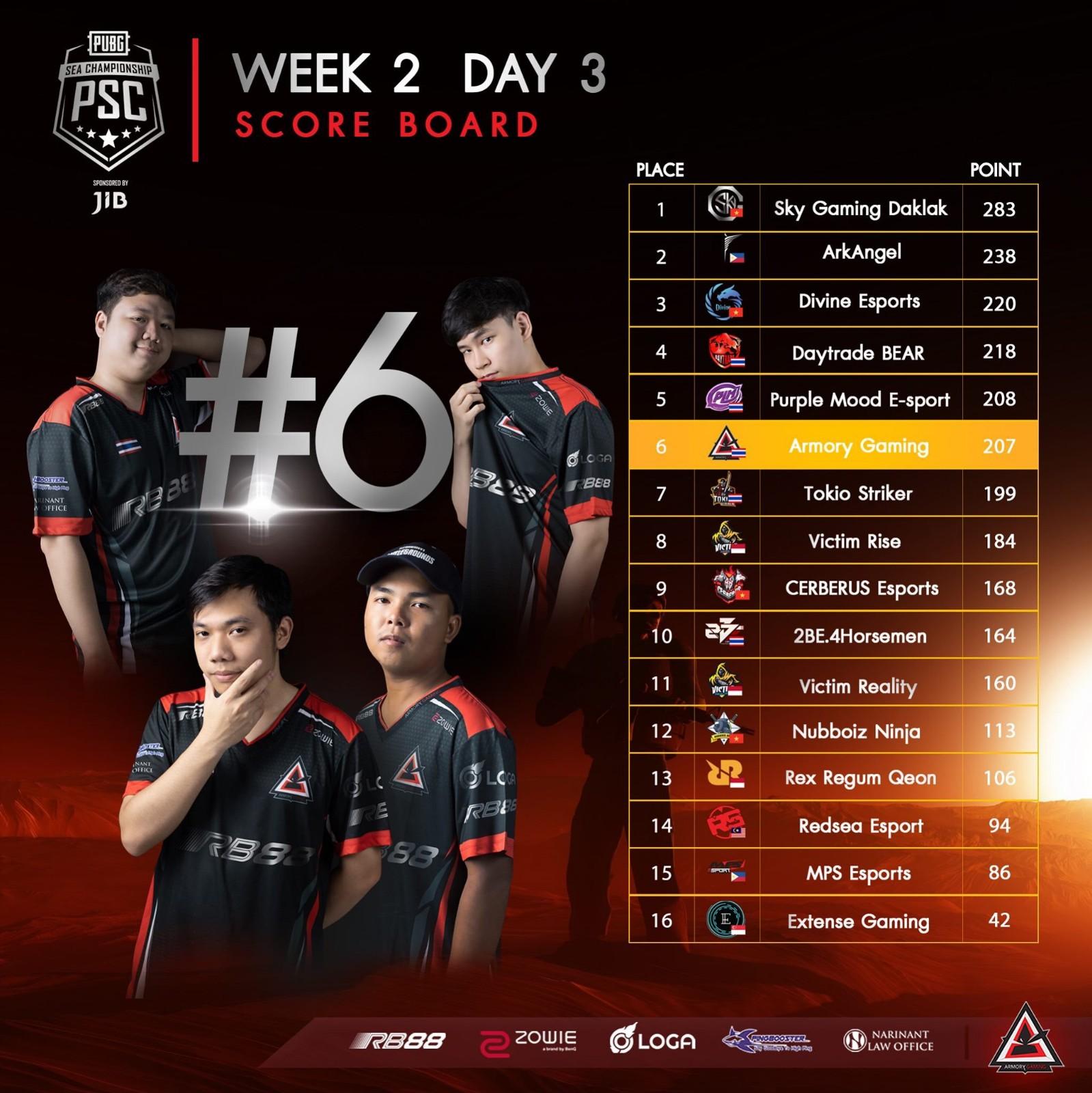 泰国PSC赛程过半:SGD大比分领先、鸭男居战神榜首