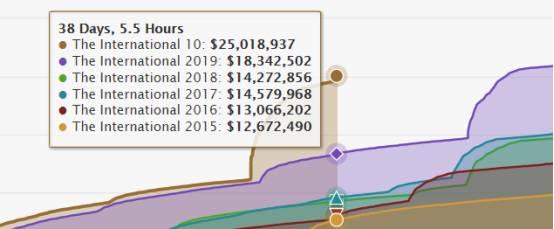 TI10奖金池到达2500万美金